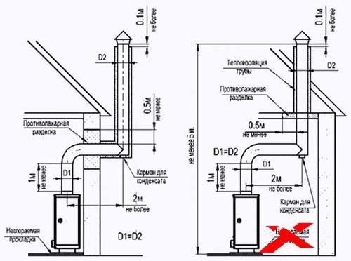 Как правильно сделать дымоход для газового котла