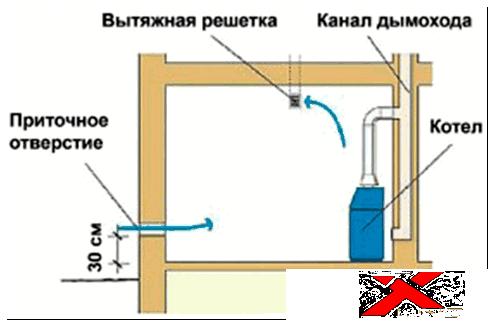 Как сделать правильную вытяжку для газового котла 362