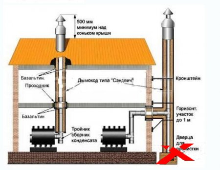 Дымовые и вентиляционные каналы