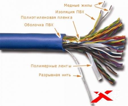 Рекомендации по монтажу кабелей