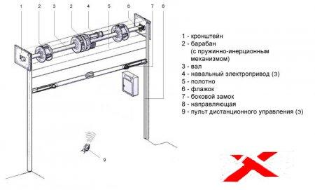 Рольставни с электроприводом: схема подключения, видео