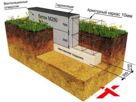 Фундамент на болоте: основные проблемы и тонкости