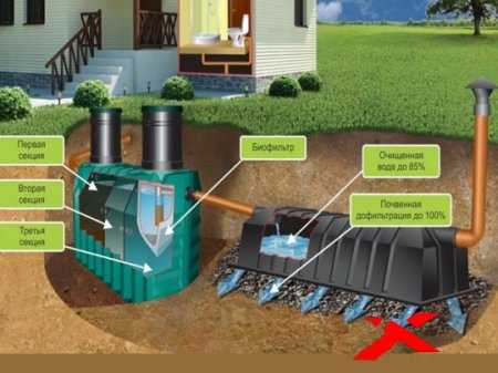 Какую канализацию выбрать для дома