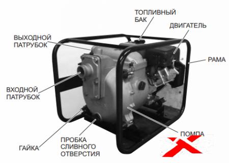 Мотопомпы для грязной воды: характеристики и цены