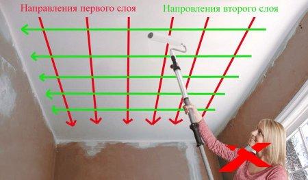 Подготовительные этапы перед покраской потолка