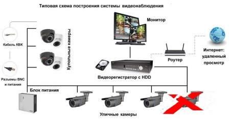 Комплектация видеонаблюдения и его вариации