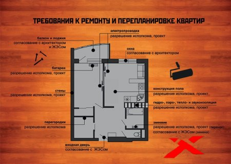 Оформление самовольных перепланировок и устройств жилых помещений