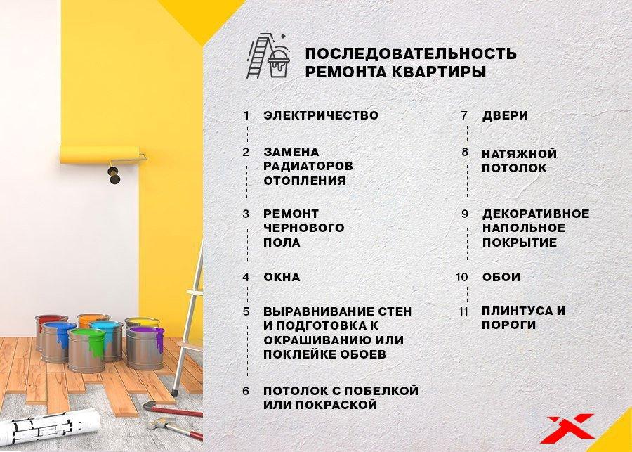 Ремонт квартиры: с чего начать и последовательность » Строительный портал |  X-line.by
